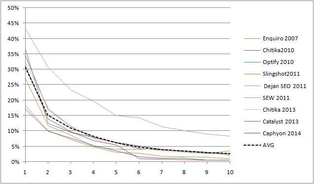 SERPs CTR Statistics graph